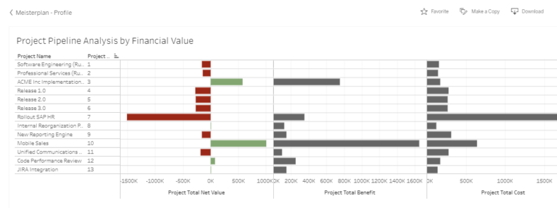 Tableau PPM Financial Report
